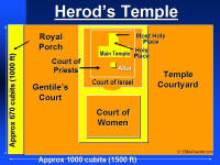 A graphic map of Herod's Temple, including the many courts and out-buildings mentioned in the Bible.